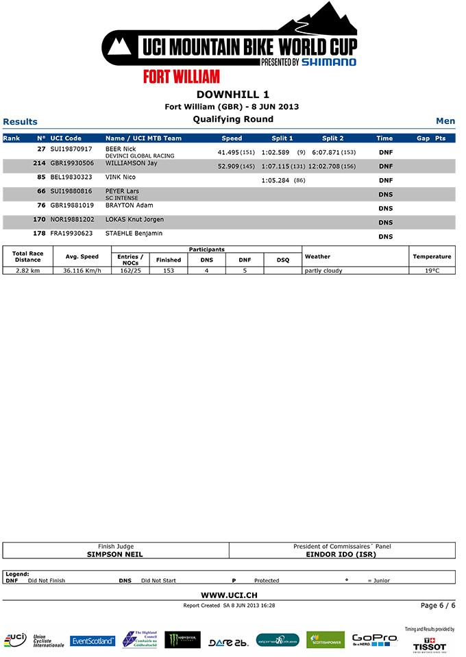 DHI_MEN_QUAL-Results_QR-6
