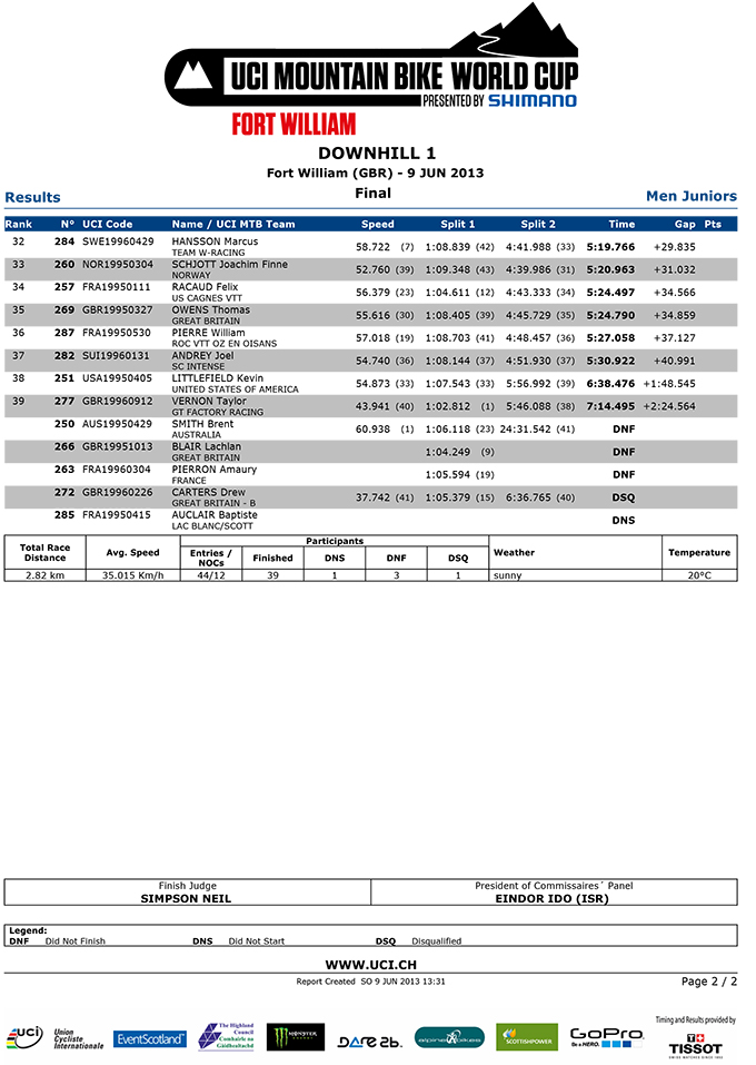 DHI_MJ_Results-junior-2