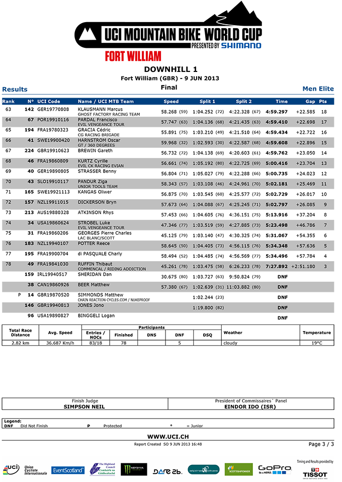 Mens-Finals-Results-3