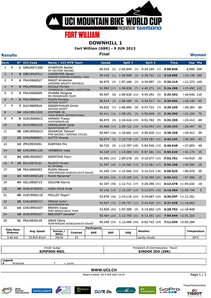 Womens-Downhill-Results-fort-william-2013