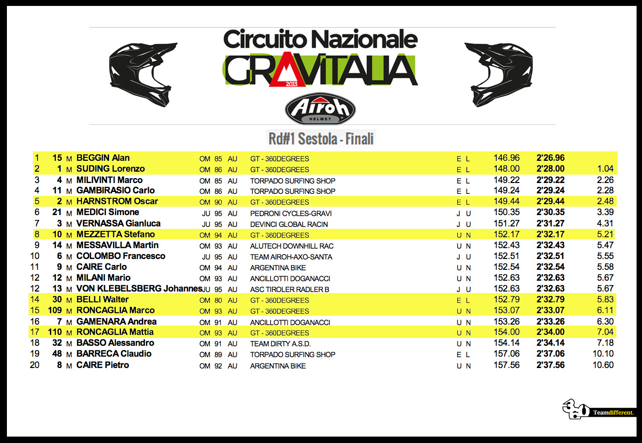 team_gt_360_degrees_sestola_classifica_gravitalia