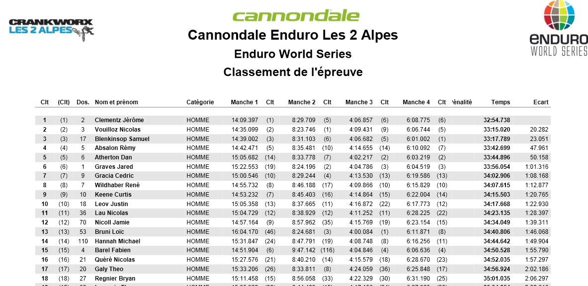 ews_les_2_alpes_2013_results