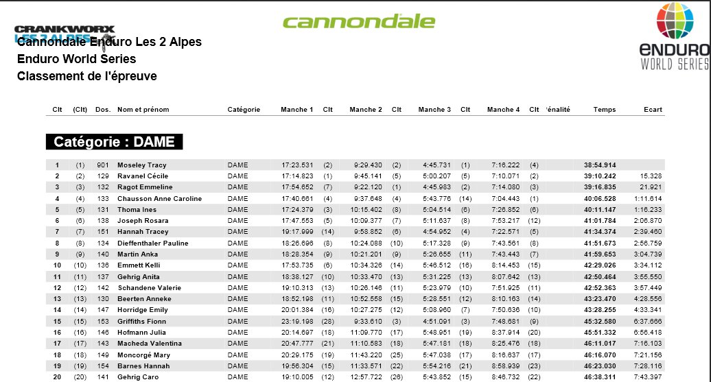 ews_les_2_alpes_2013_results_women