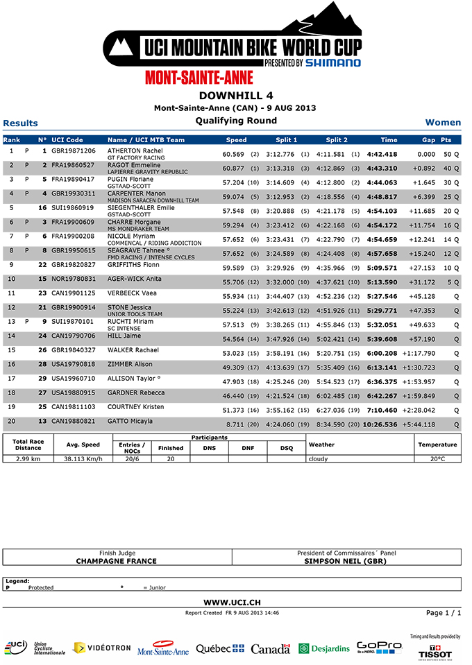 womens-qualifying-results