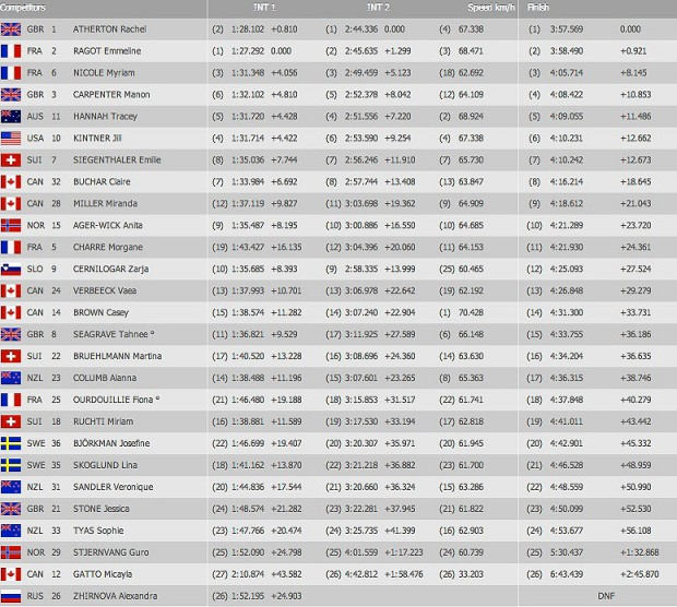 hafjell_wc_2013_qualy_results_women