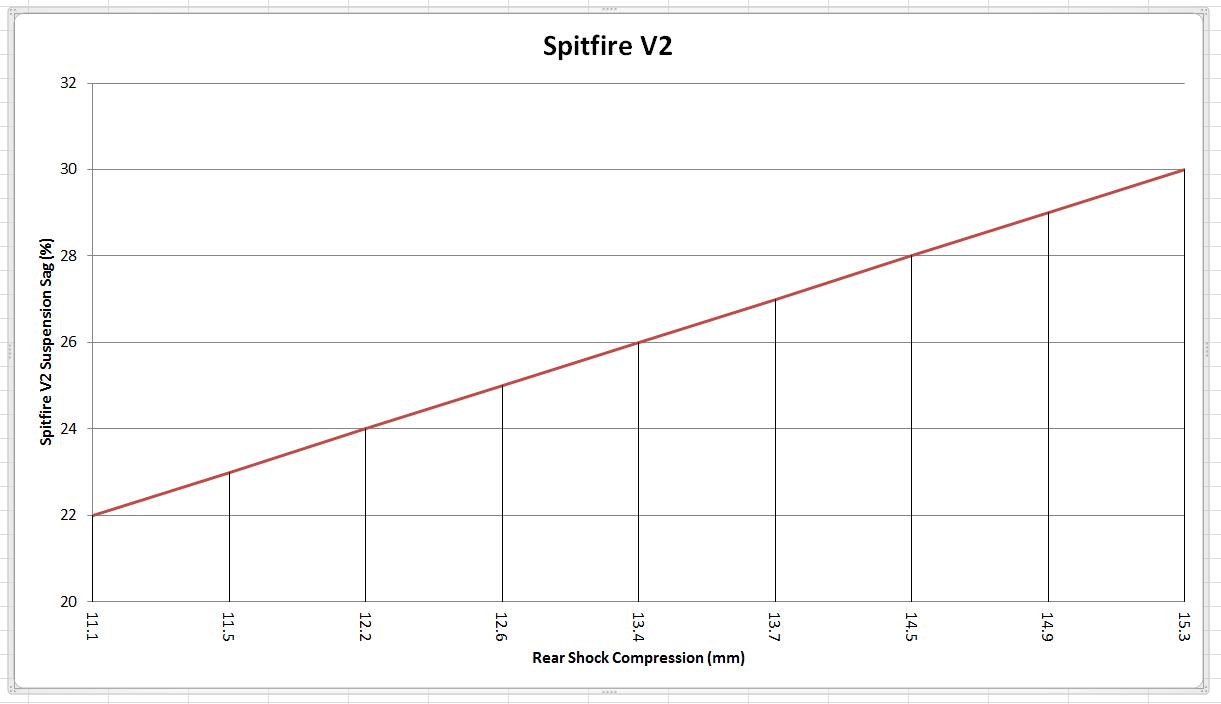 Spitfire V2 Sag