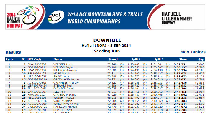 hafjell_worlds_seeding_junior_men_lors_revelli