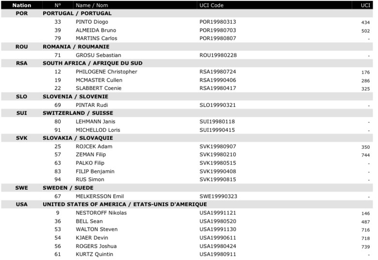 uci_downhill_world_champs_elite_ju_men_starter_list_3