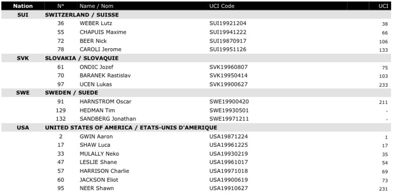 uci_downhill_world_champs_elite_men_starter_list_4